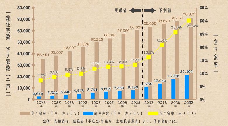 空き家数、空き家率の実績値と予測値