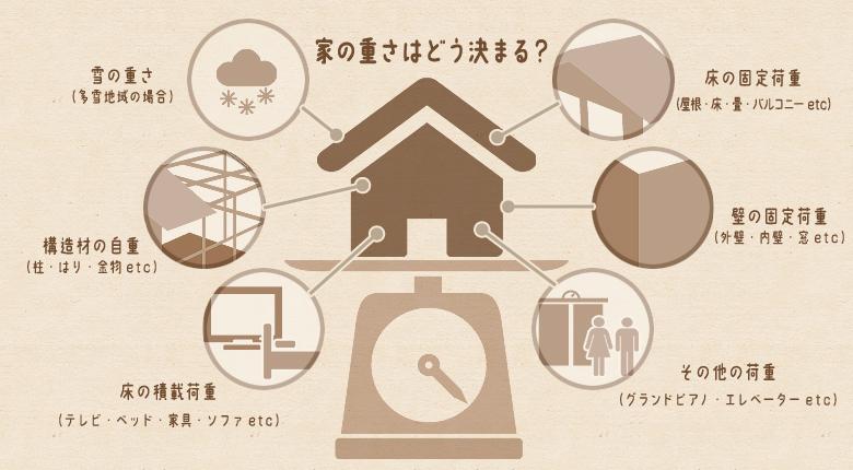 家の重さはどうきまる?