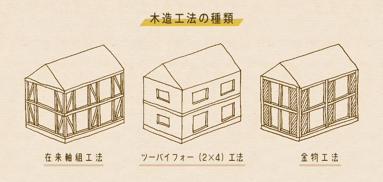 木造の工法とその特徴