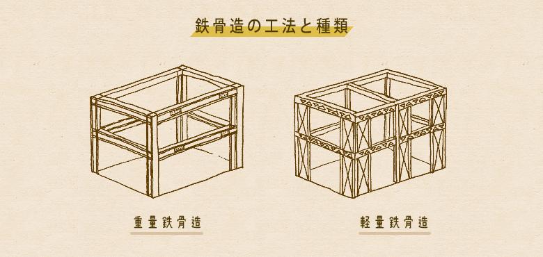 鉄骨造の工法とその特徴