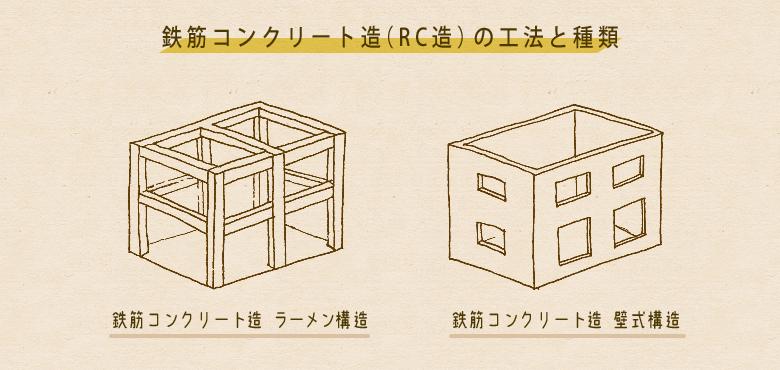鉄筋コンクリート造(RC造)の工法とその特徴