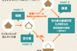 増えている空き家、どのように活用する?