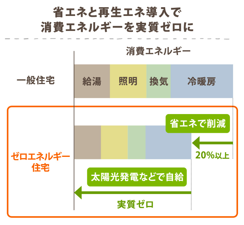 省エネと再生エネ導入で消費エネルギーを実質ゼロに