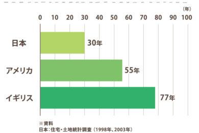 100年住める「長期優良住宅」①金銭面でのメリットは?