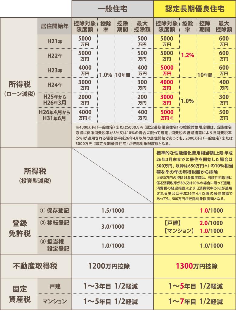 一般住宅と認定長期優良住宅の比較
