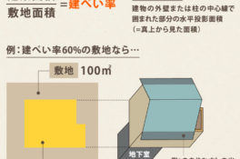 家の形を決める「建ぺい率」「容積率」 間取りに関わる法規③