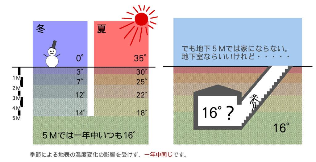 地中5mは16度:その温度をどうやって利用する?