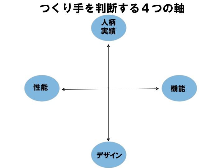 「人柄・実績」、「デザイン」、「機能」、「性能」の4つの軸