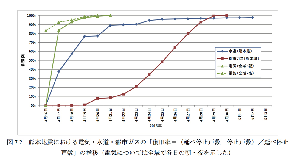 インフラ復旧グラフ