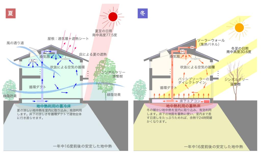 地中熱システム