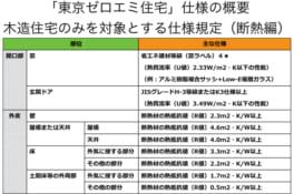 省エネ住宅の普及へ東京都が「東京ゼロエミ住宅」で70万円補助