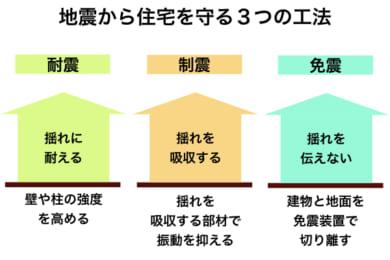 地震に強い住宅を建てるために知っておきたい耐震性能